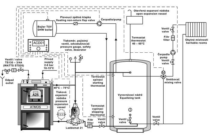 Подключение котла с горелкой A25 и электронным регулятором ACD01